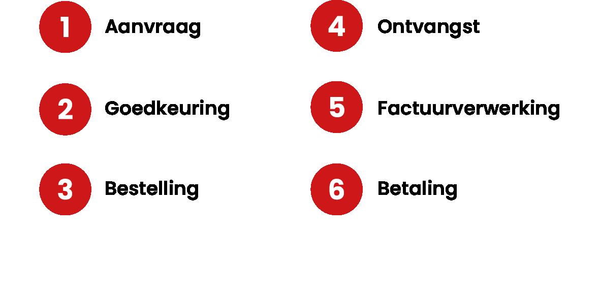 Procesflow P2P concept